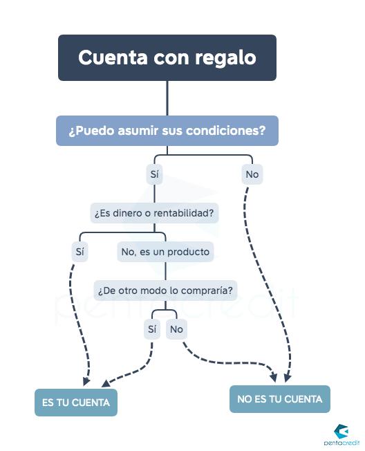 infografia cuentas bancarias con regalo